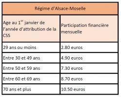 Régime Alsace Moselle